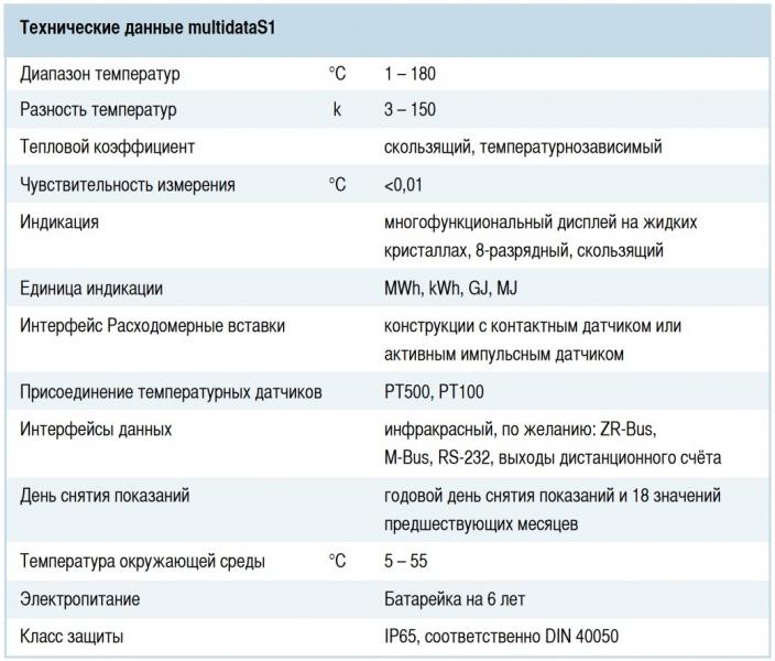 Zenner Multidata S1 технические характеристики