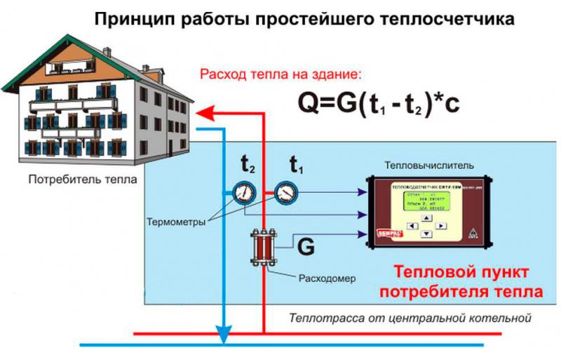 Как работает теплосчётчик